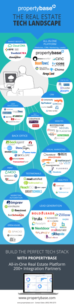 real estate tech infographic