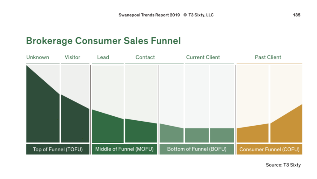 brokerage-consumer-sales-funnel-t3sixty