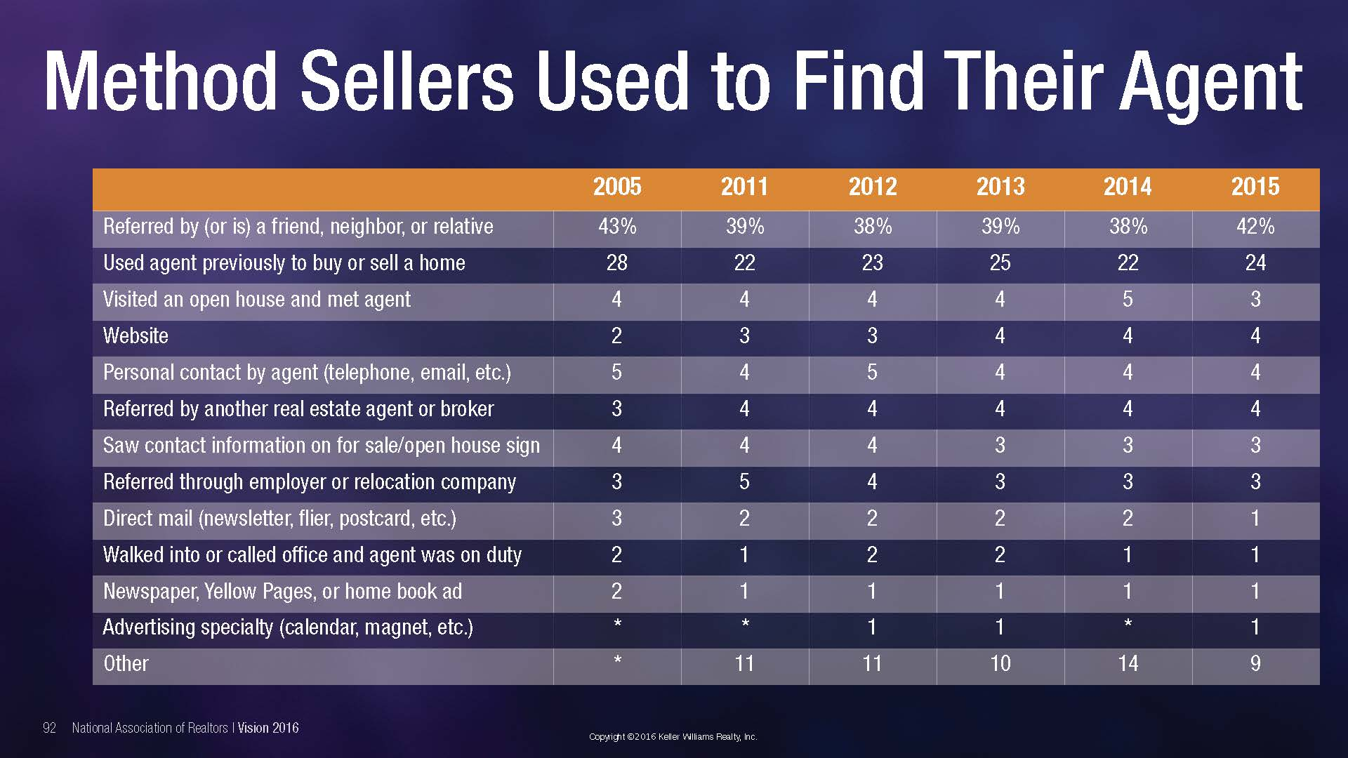methods finding real estate agent